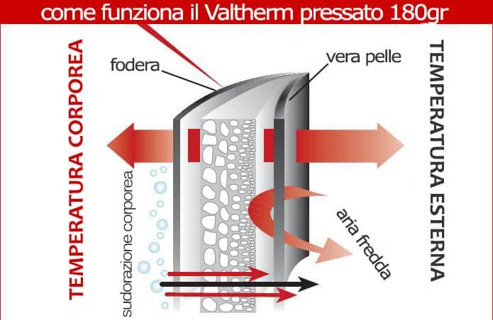 Imbottitura Per Abbigliamento Valtherm 180GR